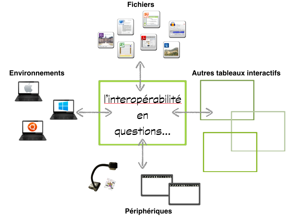 interoperabilite-en-question
