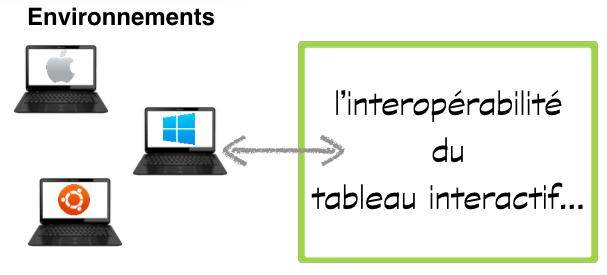 interoperabilite-environnements