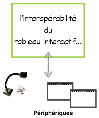interoperabilite-tableau-interactif-peripheriques
