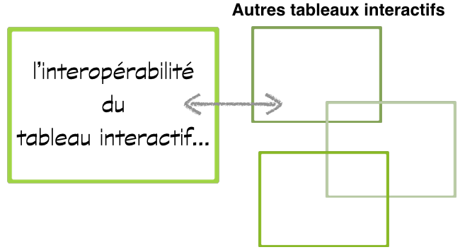 interoperabilite-tableau-interactif
