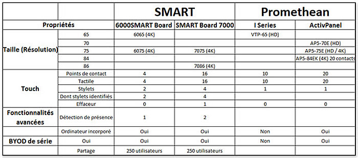comparatif ecran Smart et Promethean