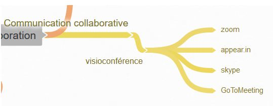 communication collaborative