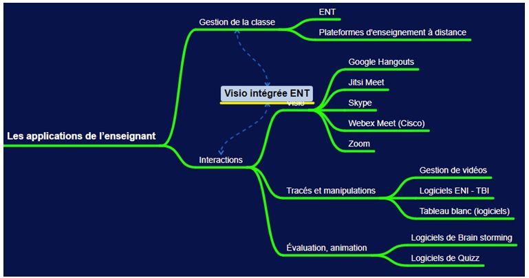 Presentiel distanciel MindMap Applications enseignant