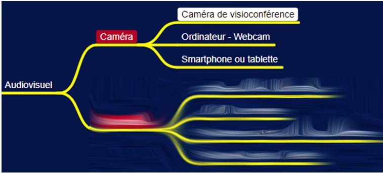 Presentiel-distanciel MindMap audiovisuel caméra