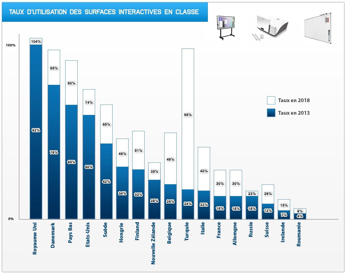 quel est la pourcentage des utilisateurs de tbi en europe
